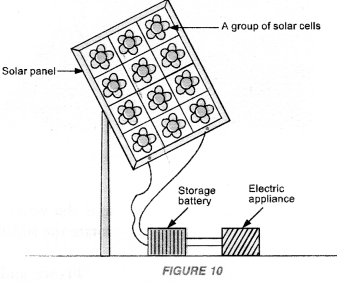 Sources of Energy Class 10 Important Questions Science Chapter 14 image - 5