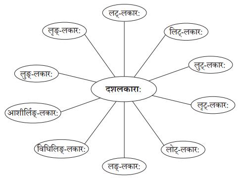 Abhyasvan Bhav Sanskrit Class 10 Solutions Chapter 5 रचनानुवादः (वाक्यरचनाकौशलम्) Q3