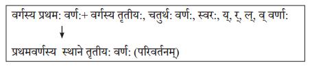 Abhyasvan Bhav Sanskrit Class 10 Solutions Chapter 6 सन्धिः 1