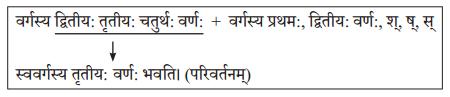 Abhyasvan Bhav Sanskrit Class 10 Solutions Chapter 6 सन्धिः 4