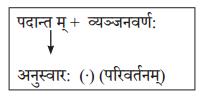 Abhyasvan Bhav Sanskrit Class 10 Solutions Chapter 6 सन्धिः 5