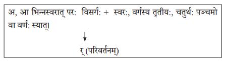 Abhyasvan Bhav Sanskrit Class 10 Solutions Chapter 6 सन्धिः 9