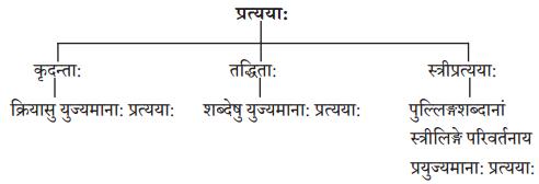 Abhyasvan Bhav Sanskrit Class 10 Solutions Chapter 8 प्रत्यया 1