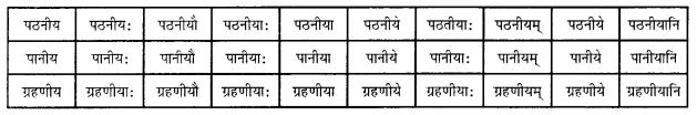 Abhyasvan Bhav Sanskrit Class 10 Solutions Chapter 8 प्रत्यया 10