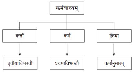 Abhyasvan Bhav Sanskrit Class 10 Solutions Chapter 8 प्रत्यया 5