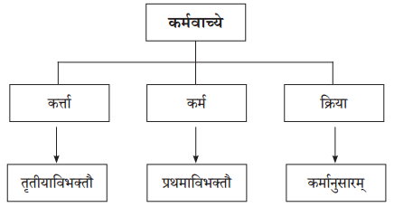 Abhyasvan Bhav Sanskrit Class 10 Solutions Chapter 8 प्रत्यया 7