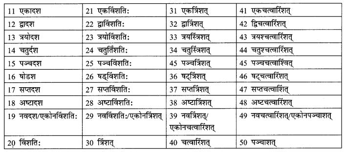 Abhyasvan Bhav Sanskrit Class 9 Solutions Chapter 10 शब्दरूपाणि 9