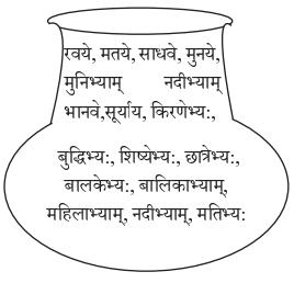 Abhyasvan Bhav Sanskrit Class 9 Solutions Chapter 6 कारकोपपदविभक्तिः 10