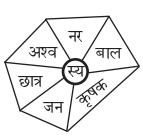 Abhyasvan Bhav Sanskrit Class 9 Solutions Chapter 6 कारकोपपदविभक्तिः 18