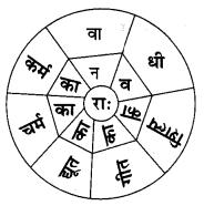 Abhyasvan Bhav Sanskrit Class 9 Solutions Chapter 6 कारकोपपदविभक्तिः 27