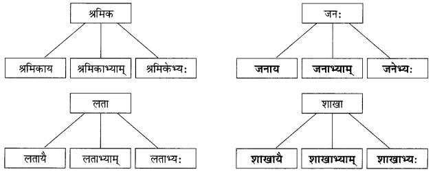 Abhyasvan Bhav Sanskrit Class 9 Solutions Chapter 6 कारकोपपदविभक्तिः 35