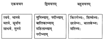 Abhyasvan Bhav Sanskrit Class 9 Solutions Chapter 6 कारकोपपदविभक्तिः 37