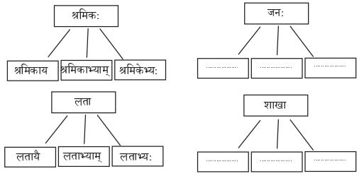 Abhyasvan Bhav Sanskrit Class 9 Solutions Chapter 6 कारकोपपदविभक्तिः 8