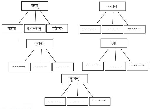Abhyasvan Bhav Sanskrit Class 9 Solutions Chapter 6 कारकोपपदविभक्तिः 9