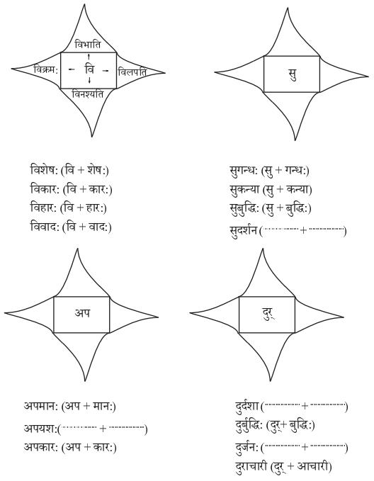 Abhyasvan Bhav Sanskrit Class 9 Solutions Chapter 8 उपसर्गाव्ययप्रत्ययाः 1
