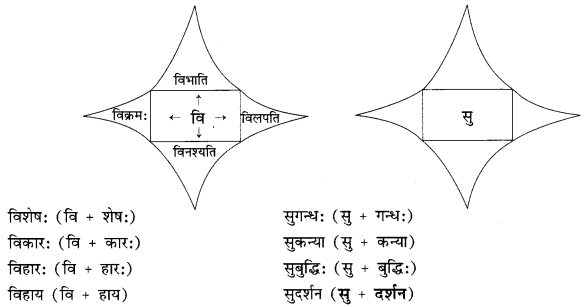 Abhyasvan Bhav Sanskrit Class 9 Solutions Chapter 8 उपसर्गाव्ययप्रत्ययाः 2