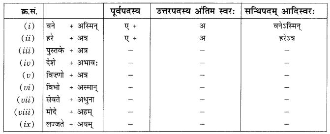 Class 10 Sanskrit Grammar Book Solutions सन्धिः Q11