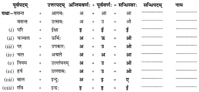 Class 10 Sanskrit Grammar Book Solutions सन्धिः Q3
