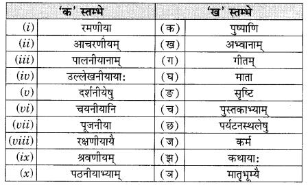Class 9 Sanskrit Grammar Book Solutions प्रत्ययाः 1