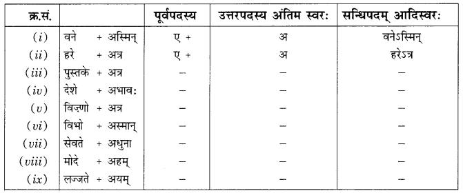 Class 9 Sanskrit Grammar Book Solutions सन्धिः 7