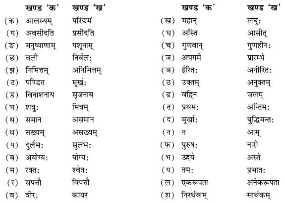 NCERT Solutions for Class 10 Sanskrit Shemushi Chapter 6 सुभाषितानि Additional Q7.2