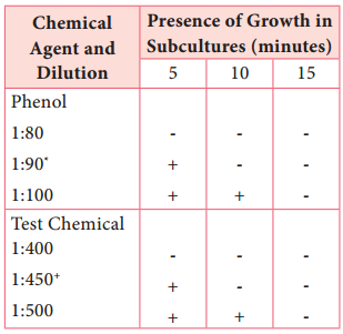Evaluation of Antimicrobial Chemical Agents Antibiotics img 2