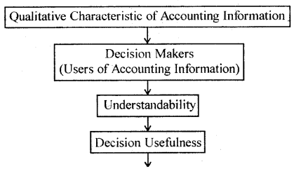 Introduction to Accounting Class 11 Notes Accountancy 2