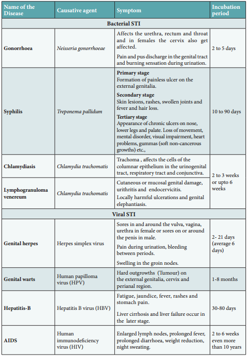 Sexually Transmitted Diseases (Std) img 1