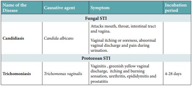 Sexually Transmitted Diseases (Std) img 2