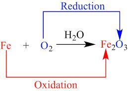 Redox Reactions img 1