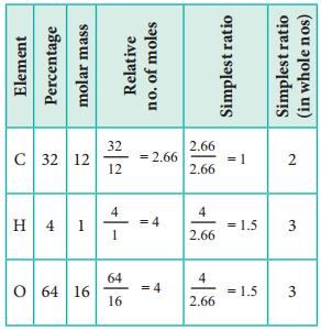 Empirical Formula and Molecular Formula img 1