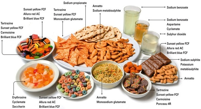 Food Additives of Chemistry In Everday Life img 1