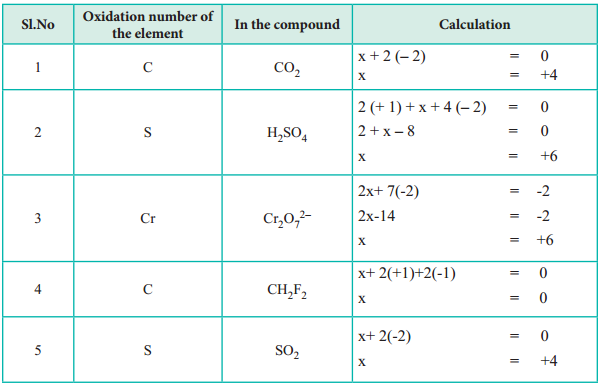 Oxidation Number img 1