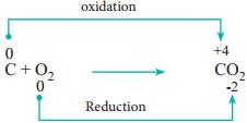 Oxidation Number img 3